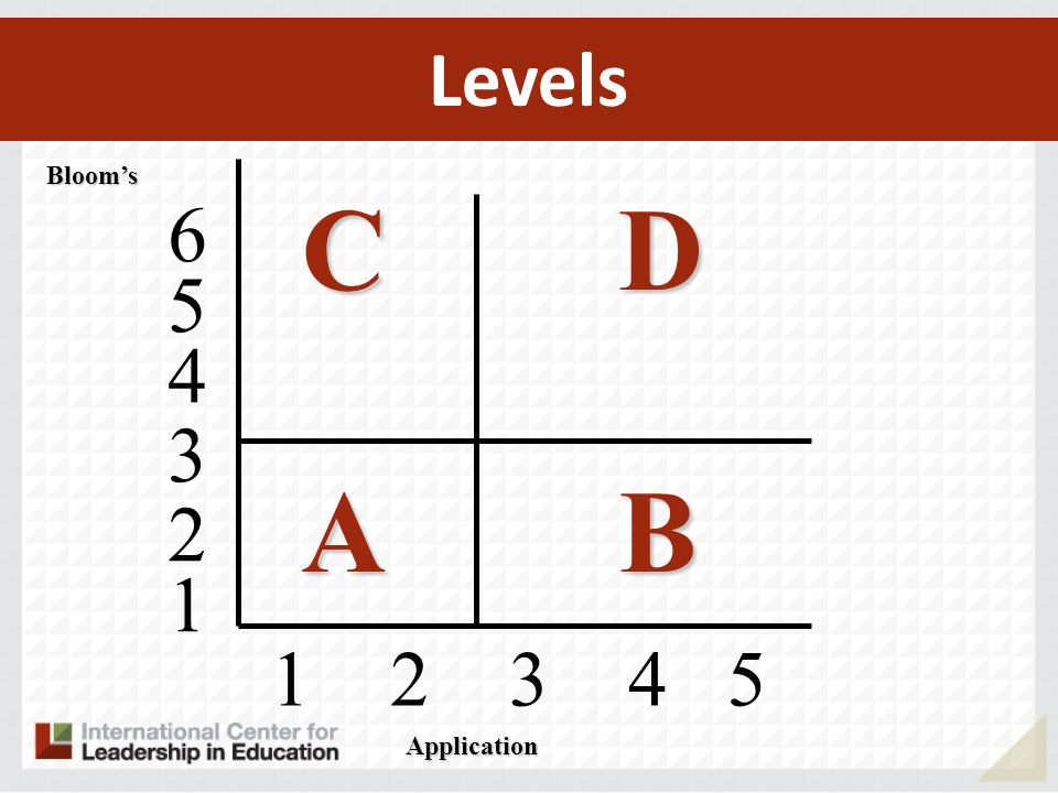 Levels Bloom's C D A B Application