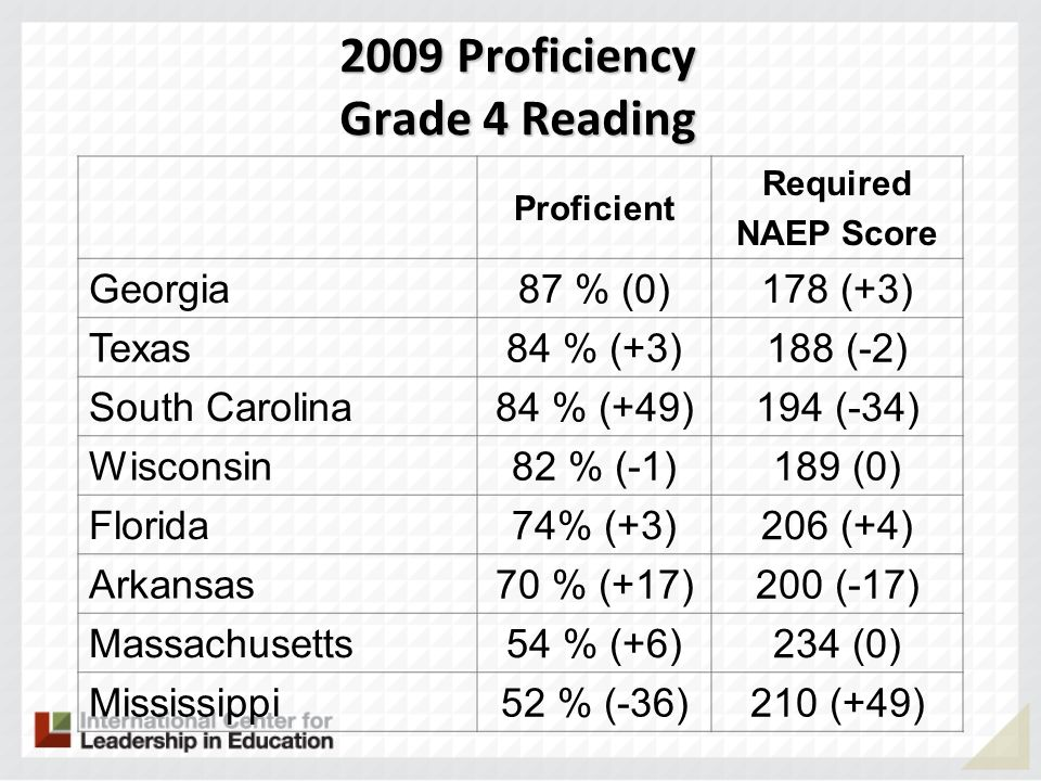 2009 Proficiency Grade 4 Reading