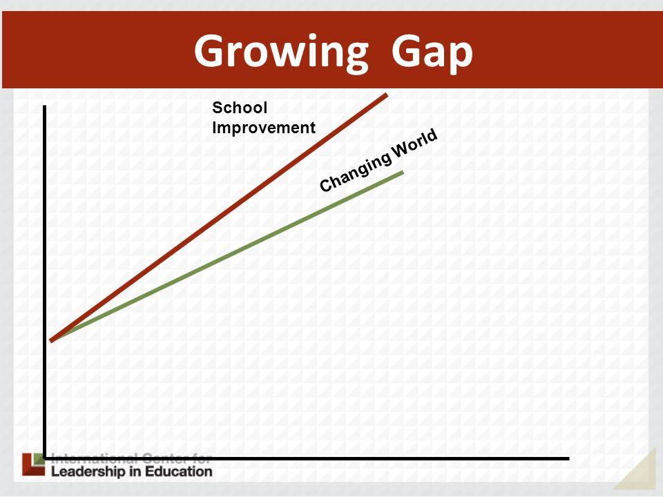 Growing Gap School Improvement Changing World