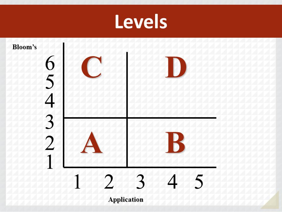 Levels Bloom's C D A B 4 5 6 3 2 1 Application 1 2 3 4 5