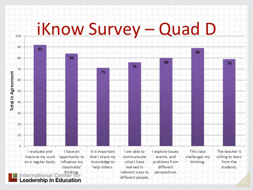 iKnow Survey – Quad D