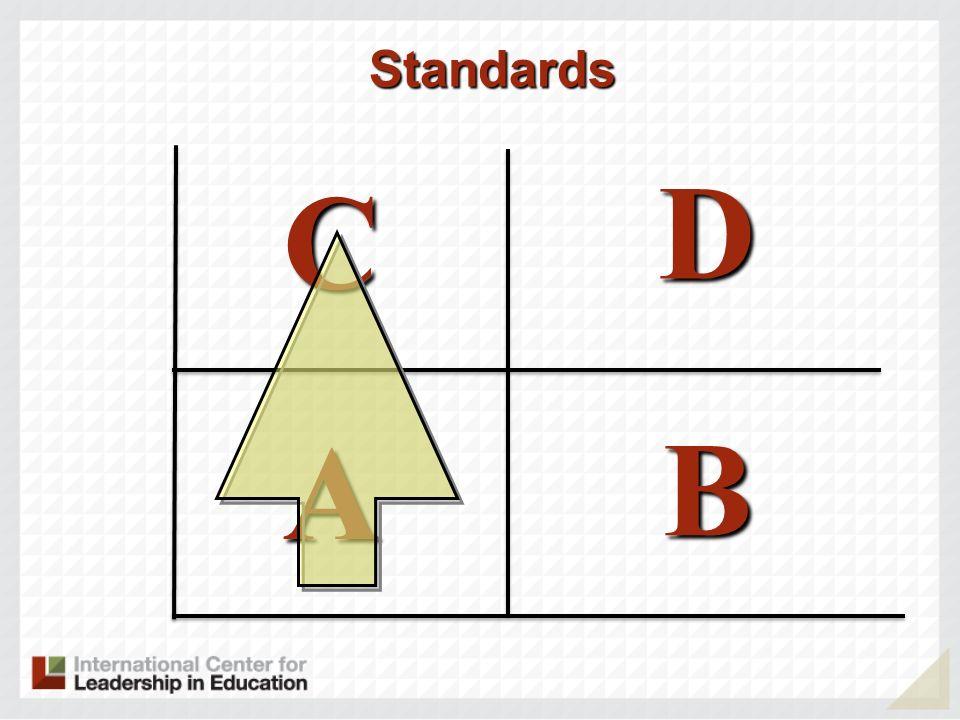 Standards D C A B