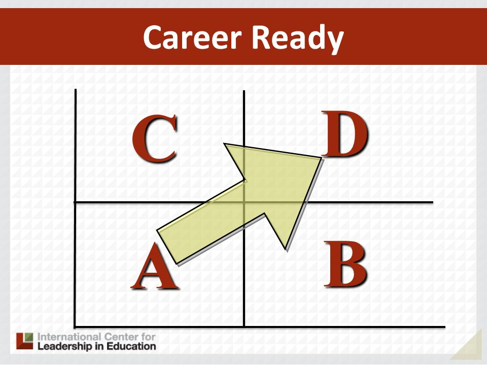 Career Ready D C A B