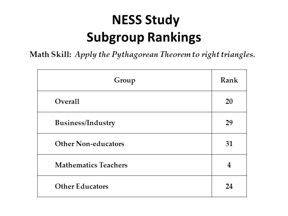 NESS Study Subgroup Rankings