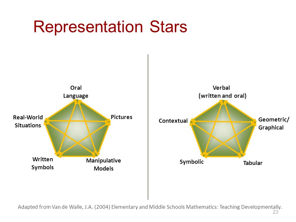 Representation Stars Pictures Oral Language Manipulative Models
