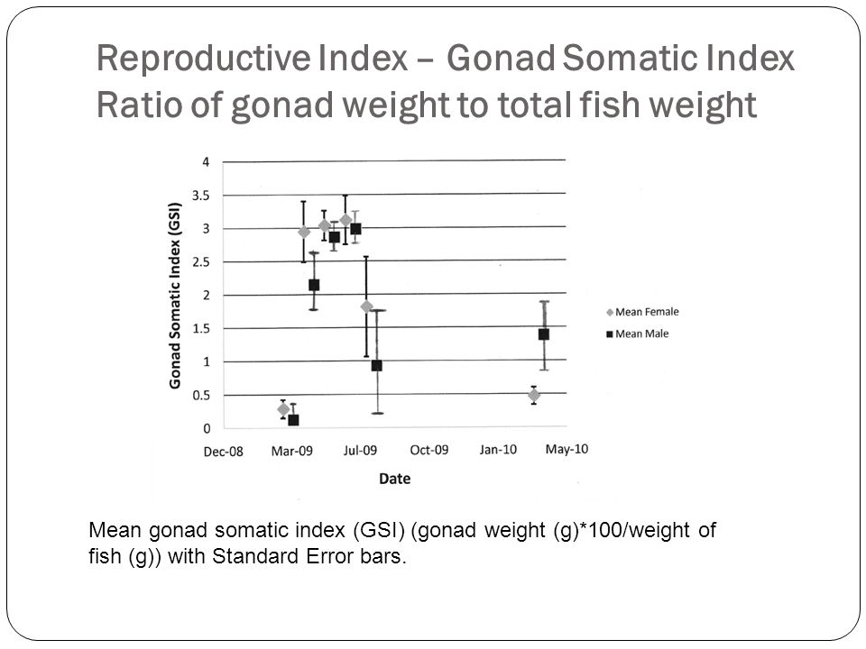 Reproductive Index – Gonad Somatic Index Ratio of gonad weight to total fish weight
