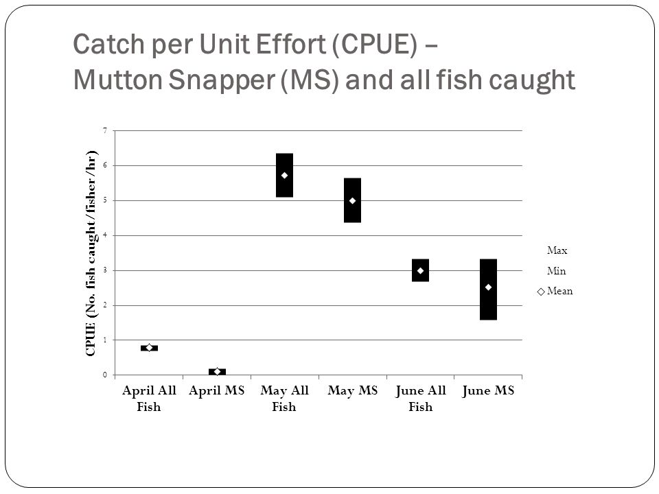 Catch per Unit Effort (CPUE) – Mutton Snapper (MS) and all fish caught