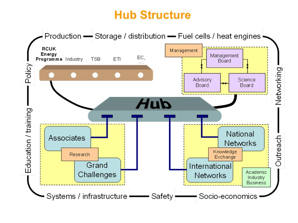 Hub Structure