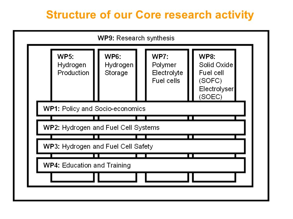 Structure of our Core research activity