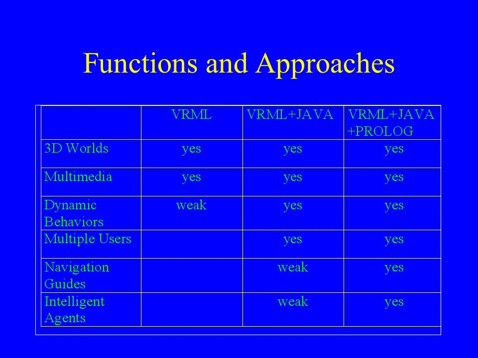 Functions and Approaches