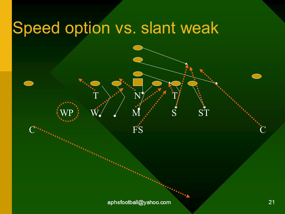 Speed option vs. slant weak