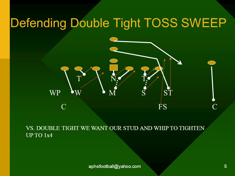 Defending Double Tight TOSS SWEEP