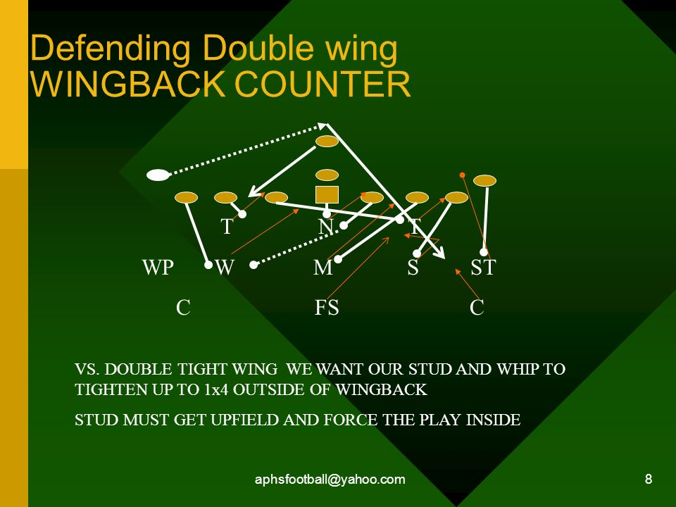 Defending Double wing WINGBACK COUNTER