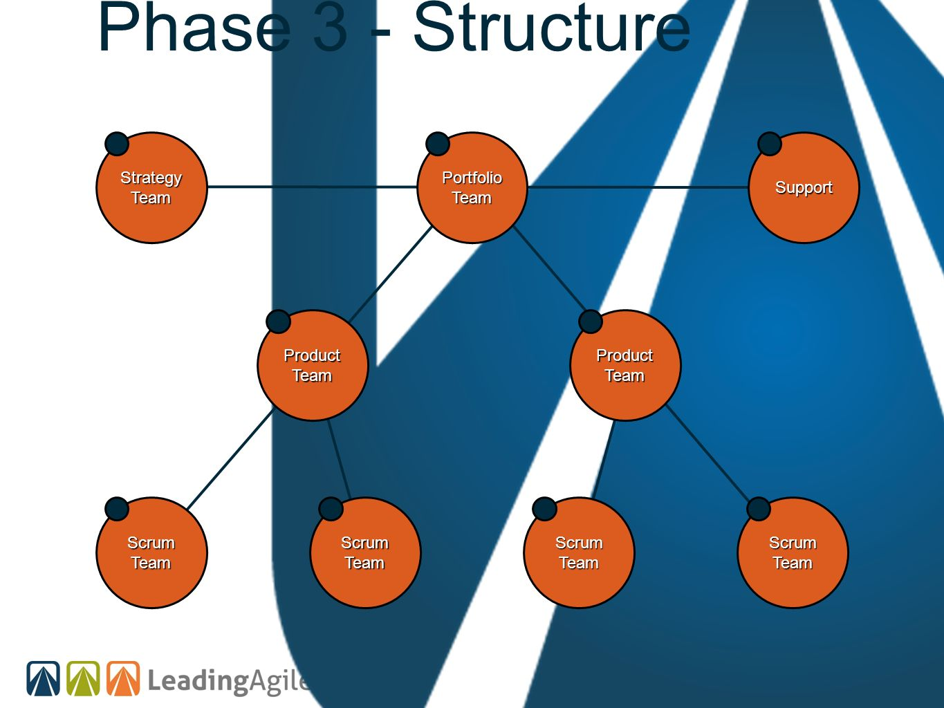 Phase 3 - Structure Scrum Team Portfolio Product Strategy Support