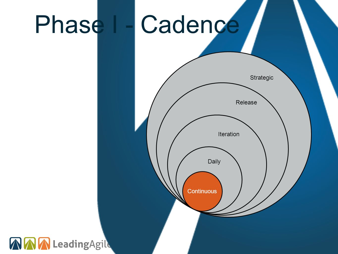 Phase I - Cadence Strategic Release Iteration Daily Continuous