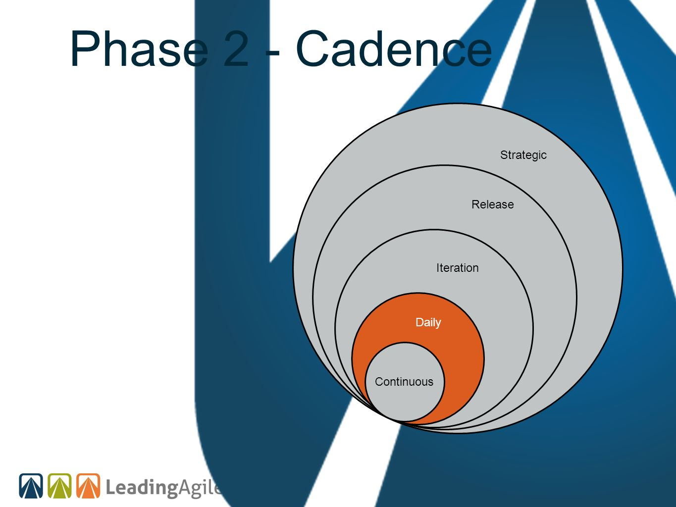Phase 2 - Cadence Strategic Release Iteration Daily Continuous