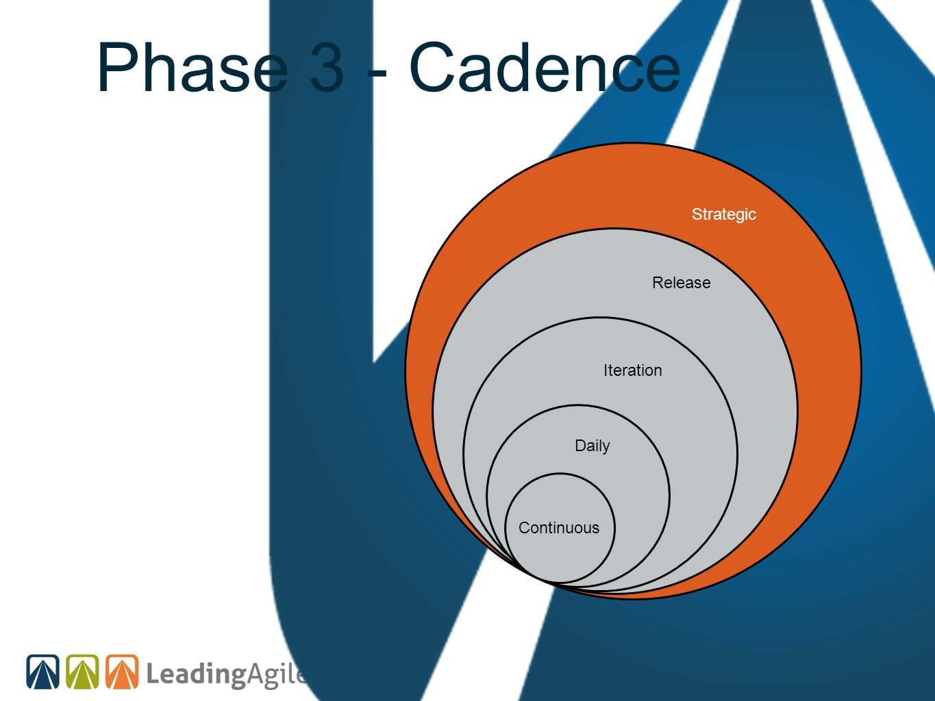 Phase 3 - Cadence Strategic Release Iteration Daily Continuous