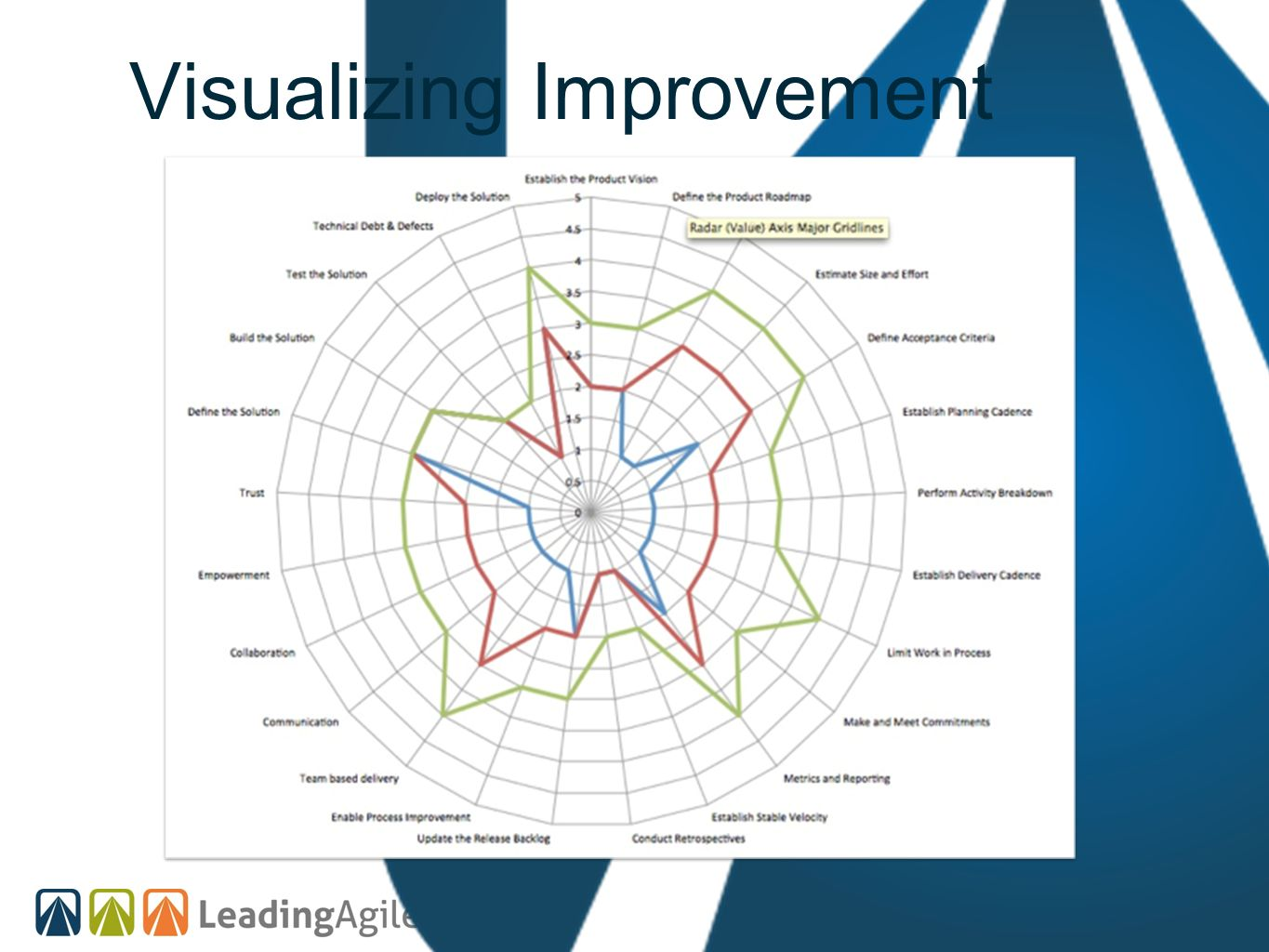 Visualizing Improvement