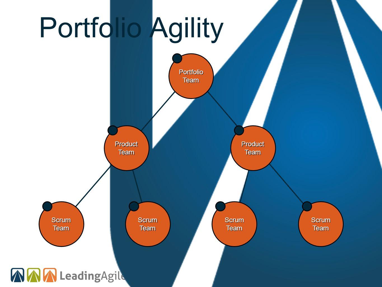 Portfolio Agility Portfolio Team Product Team Product Team Scrum Team