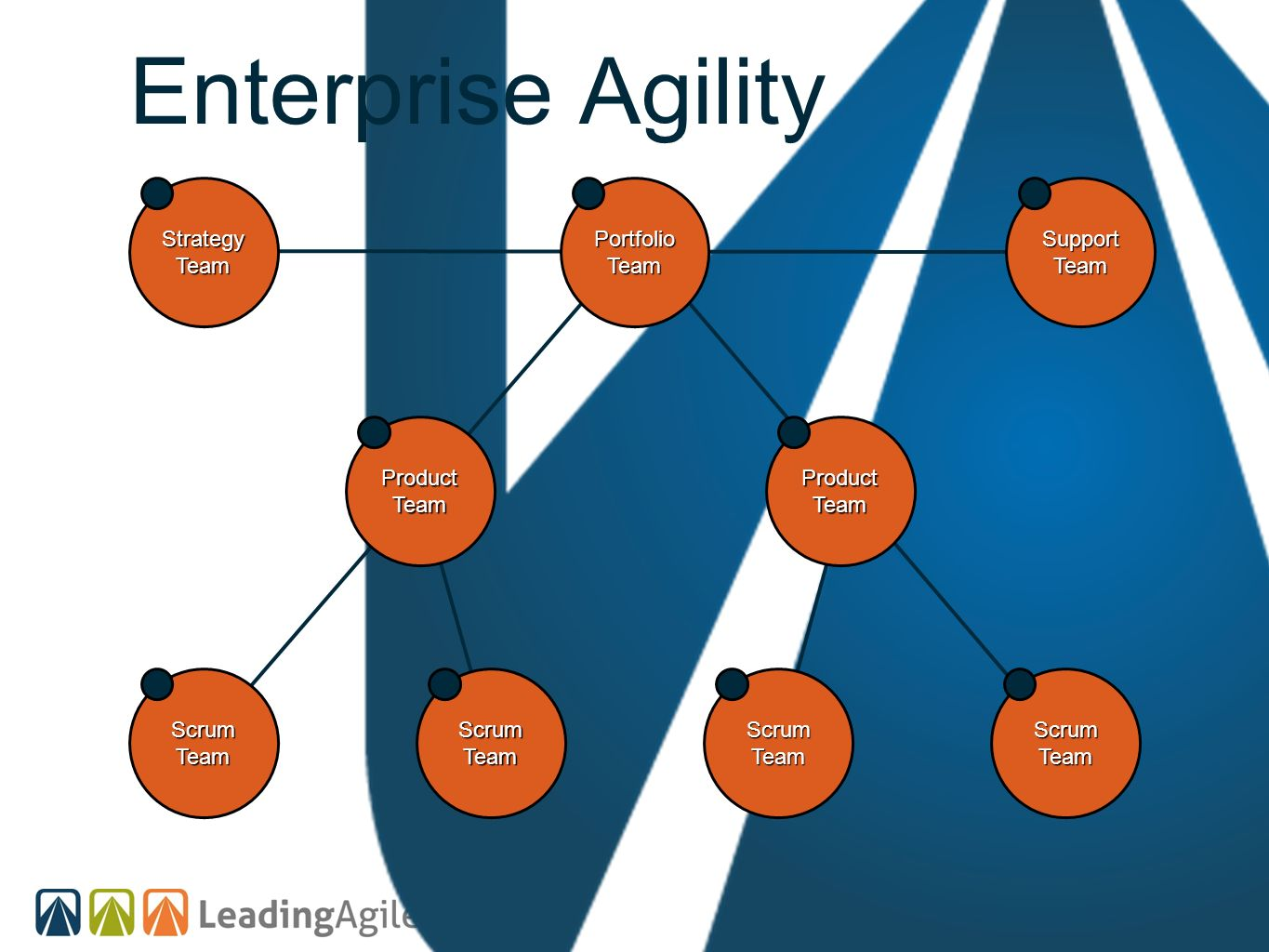 Enterprise Agility Scrum Team Portfolio Product Strategy Support