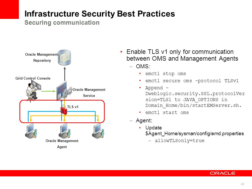 Infrastructure Security Best Practices Securing communication