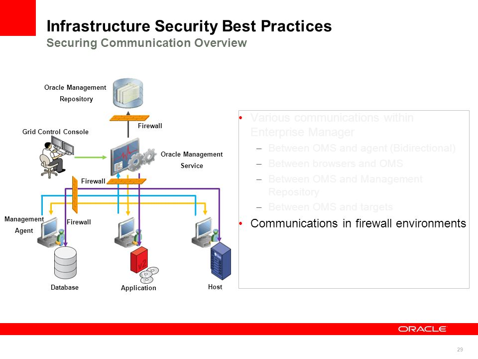Infrastructure Security Best Practices Securing Communication Overview