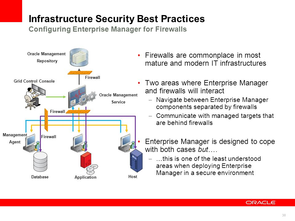 Infrastructure Security Best Practices Configuring Enterprise Manager for Firewalls