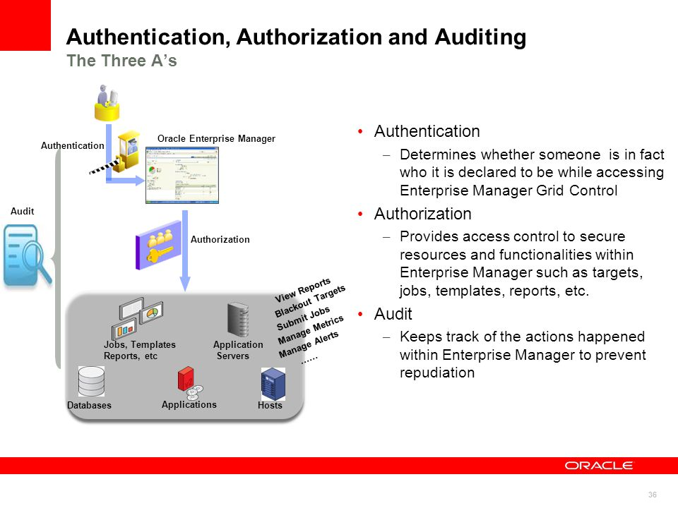 Authentication, Authorization and Auditing The Three A's