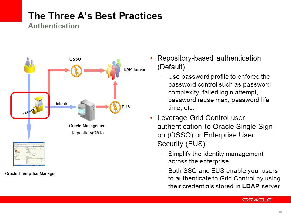 The Three A's Best Practices Authentication