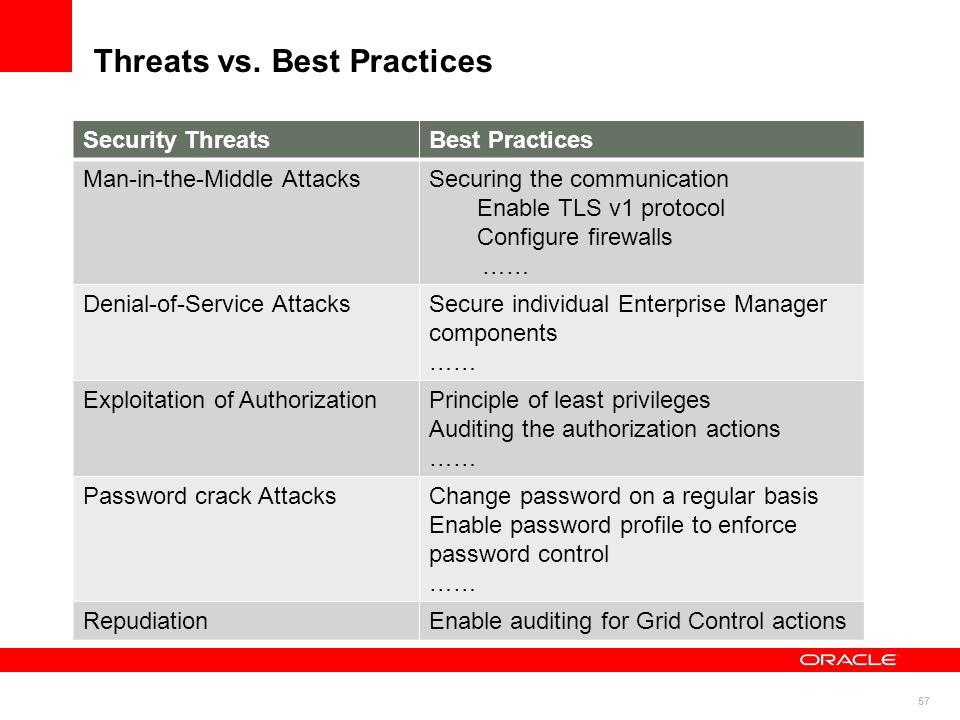 Threats vs. Best Practices
