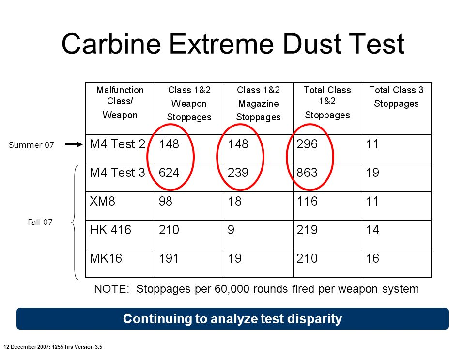 Carbine Extreme Dust Test