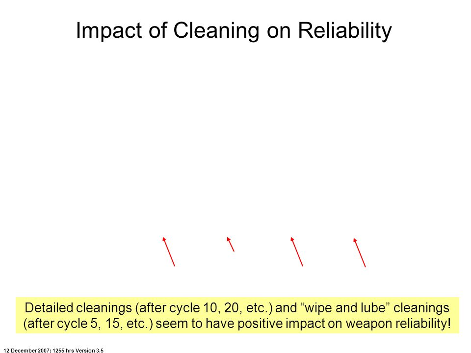 Impact of Cleaning on Reliability
