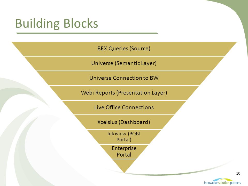 Building Blocks BEX Queries (Source) Universe (Semantic Layer)