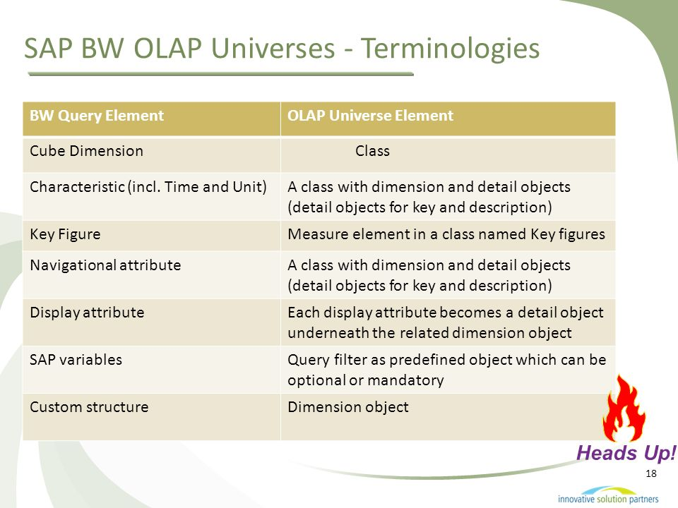 SAP BW OLAP Universes - Terminologies