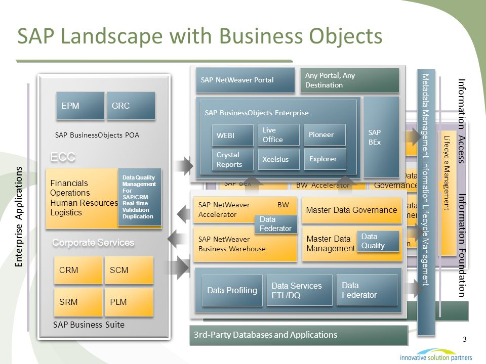 SAP Landscape with Business Objects