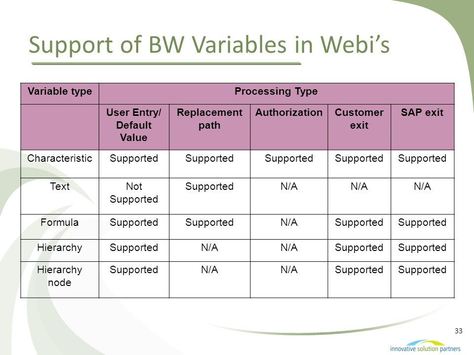 Support of BW Variables in Webi's