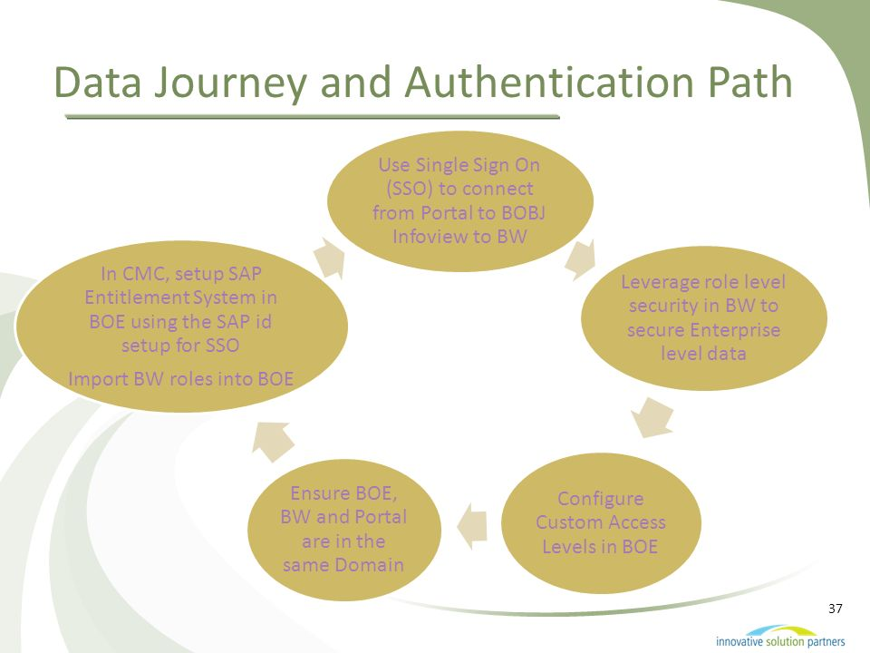 Data Journey and Authentication Path