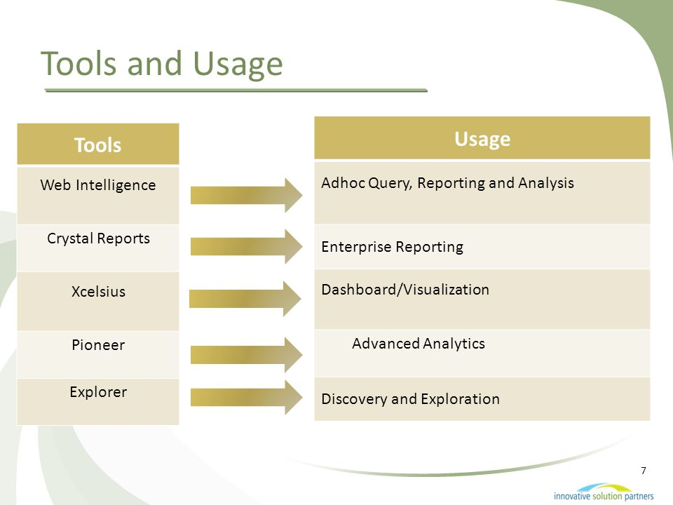Tools and Usage Usage Tools Adhoc Query, Reporting and Analysis