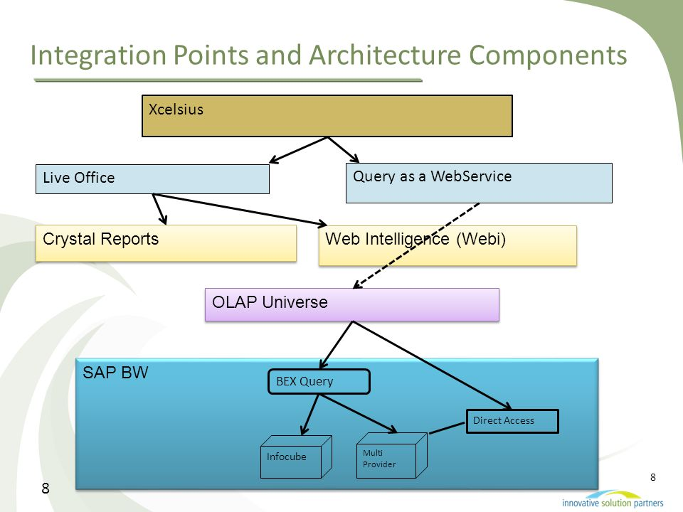 Integration Points and Architecture Components