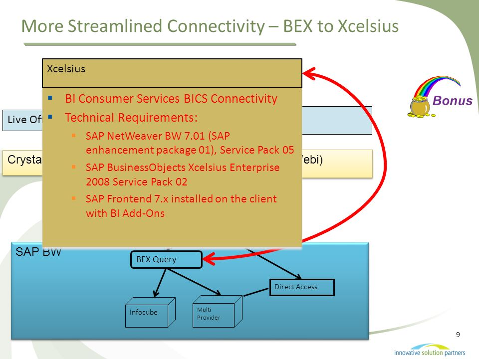 More Streamlined Connectivity – BEX to Xcelsius