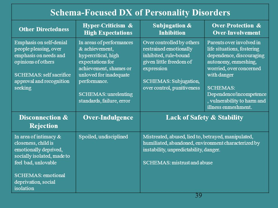 Schema-Focused DX of Personality Disorders