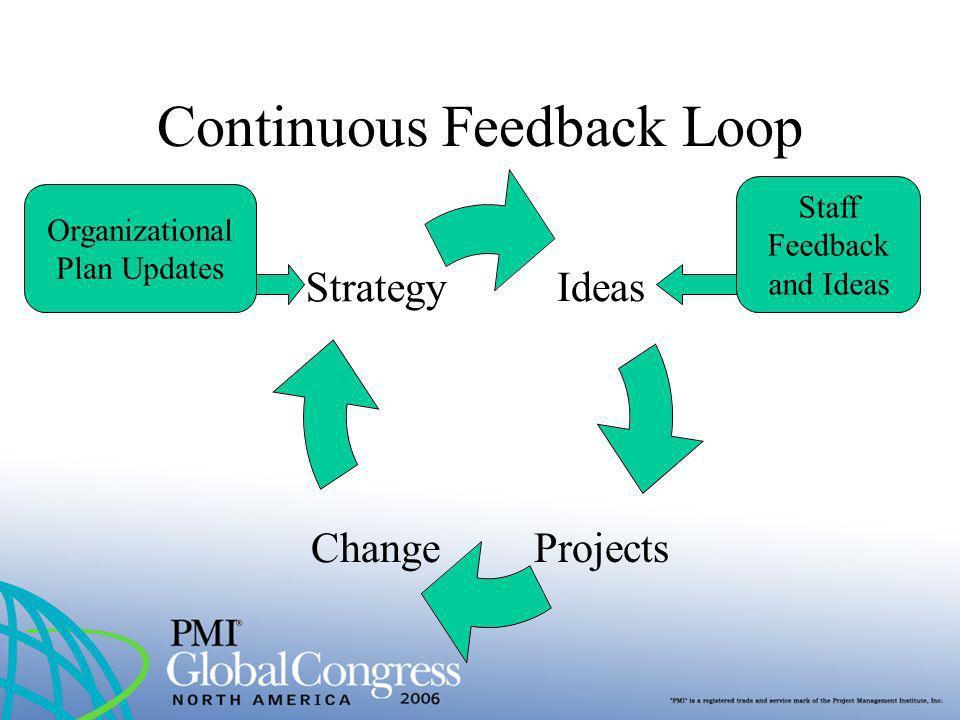 Continuous Feedback Loop