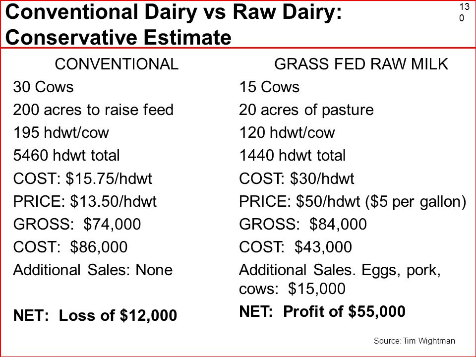 Conventional Dairy vs Raw Dairy: Conservative Estimate