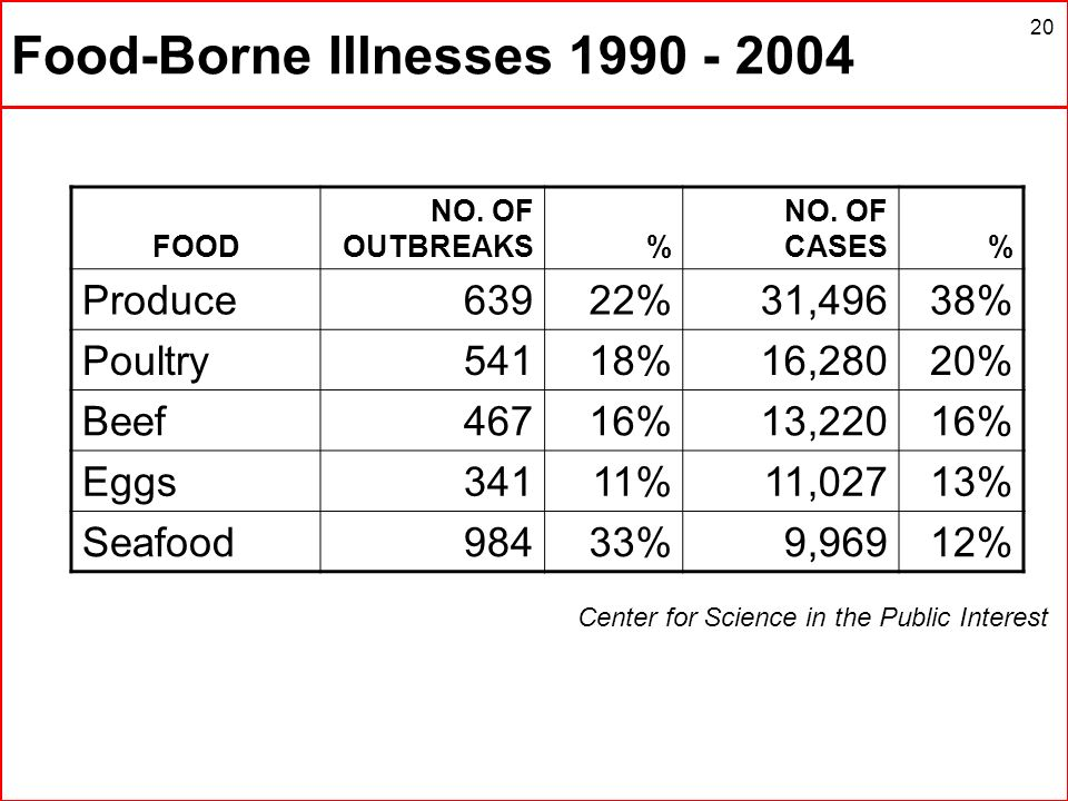 Food-Borne Illnesses 1990 - 2004