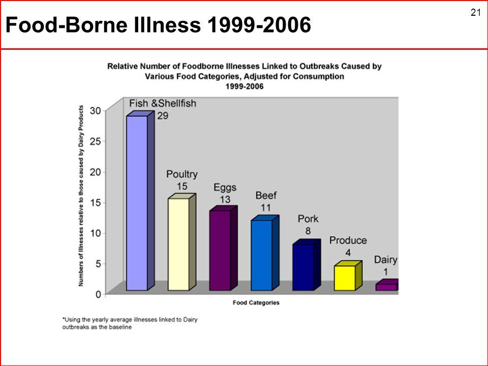 Food-Borne Illness 1999-2006