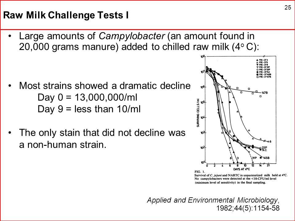 Raw Milk Challenge Tests I