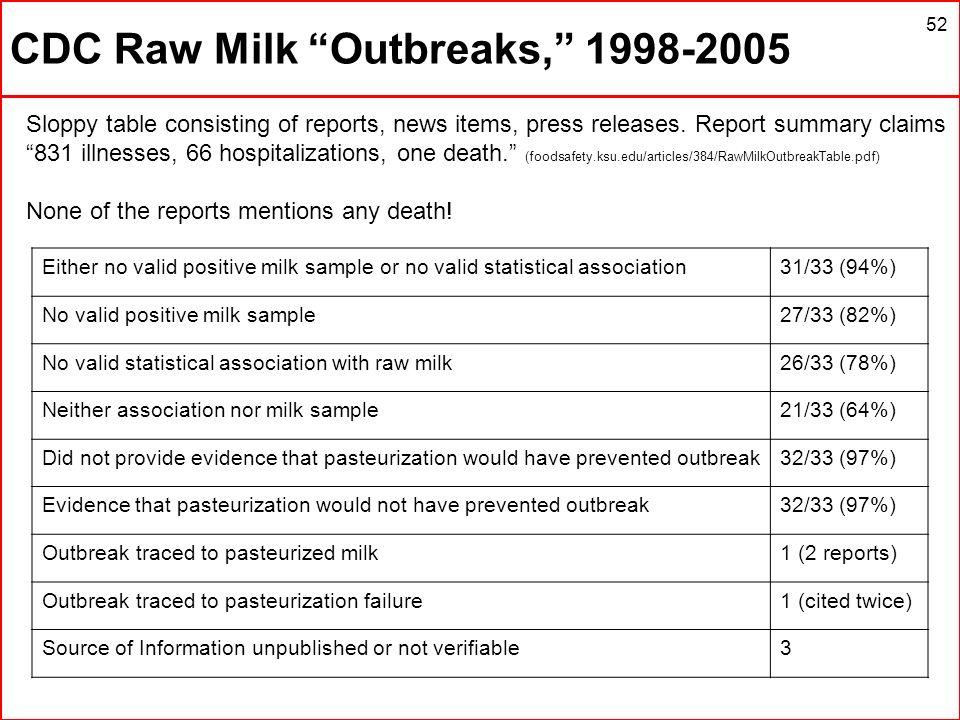 CDC Raw Milk Outbreaks, 1998-2005
