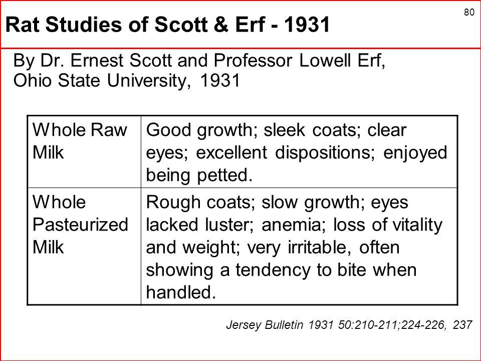 Rat Studies of Scott & Erf - 1931
