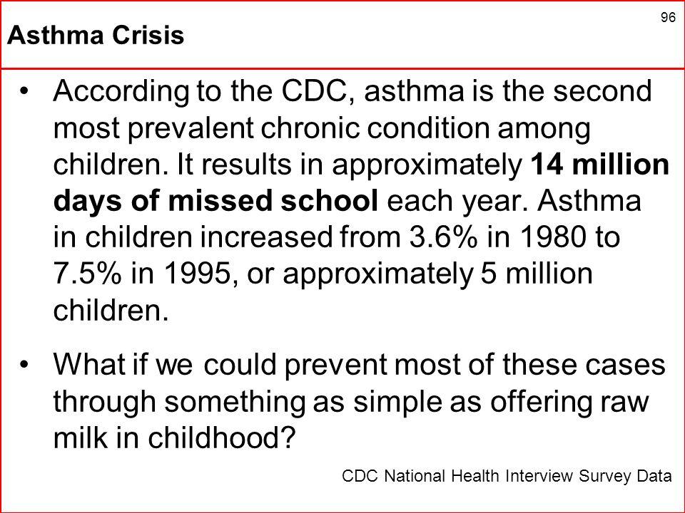 Asthma Crisis