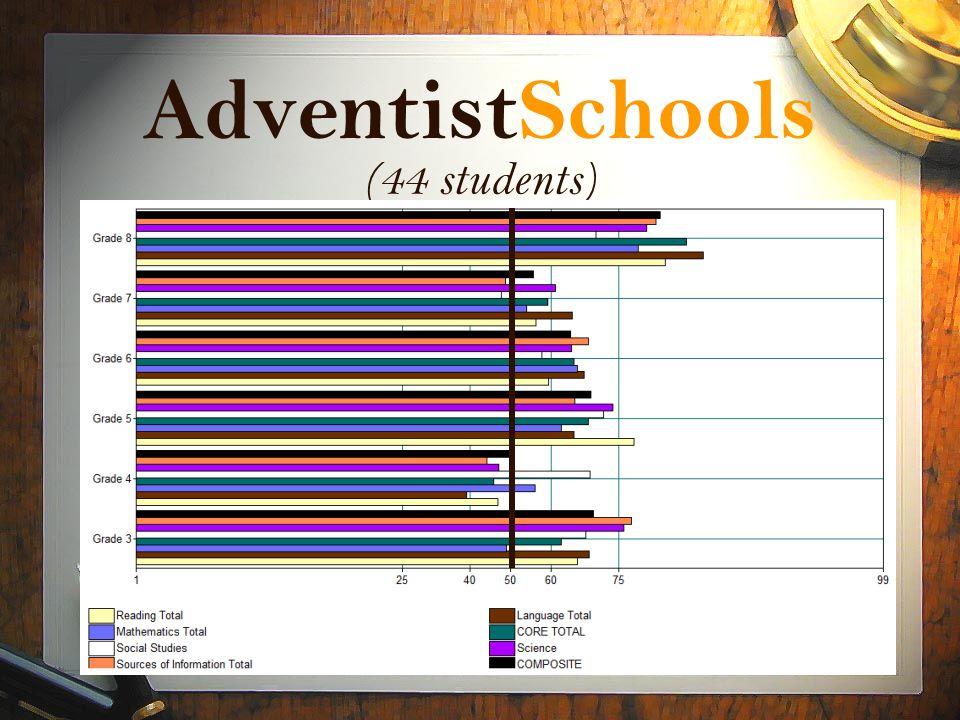 AdventistSchools (44 students)